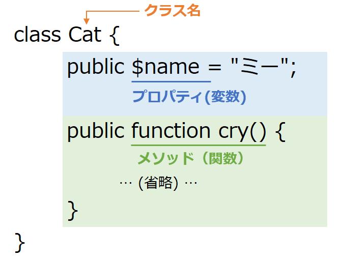 PHPのクラス