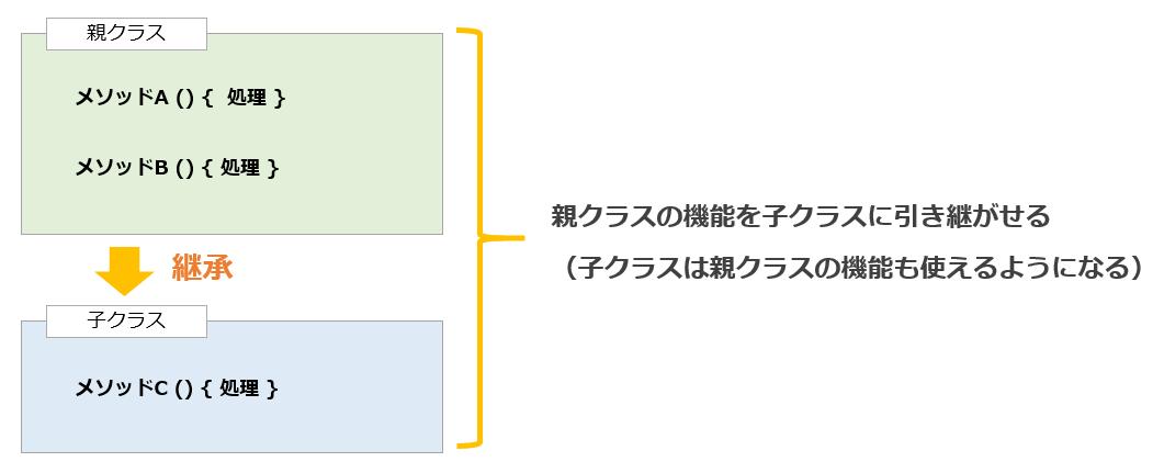 継承のイメージ例