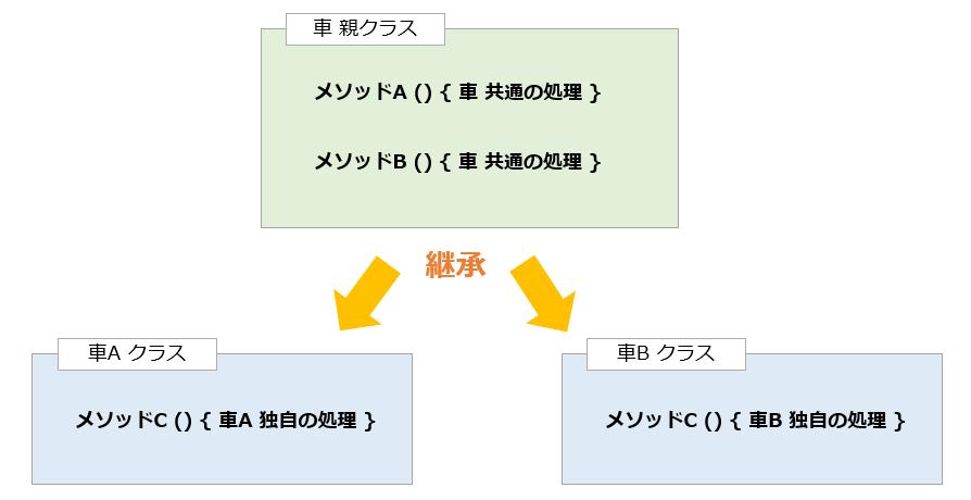 継承のイメージ例2