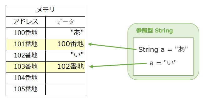 immutableのイメージ例
