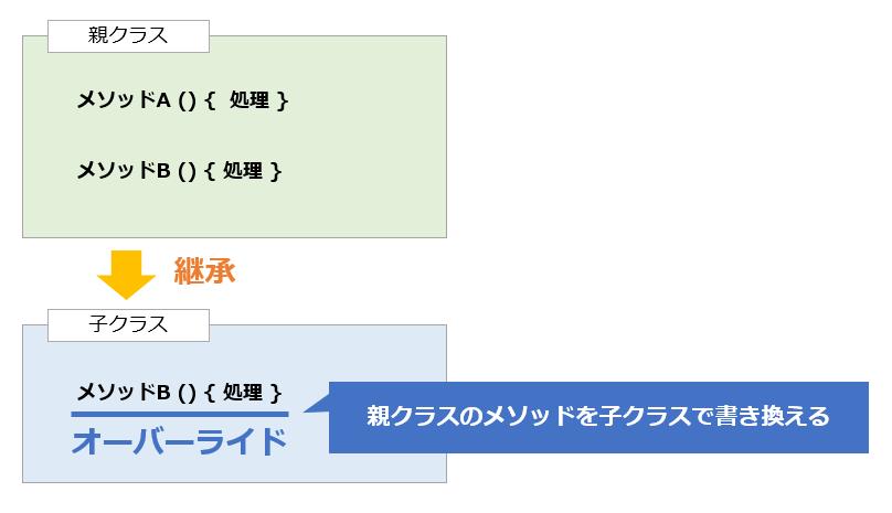 オーバーライドのイメージ例