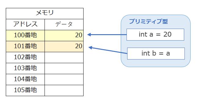 プリミティブ型のデータをコピー