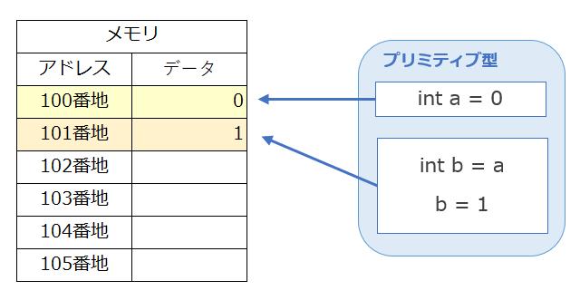 プリミティブ型の例