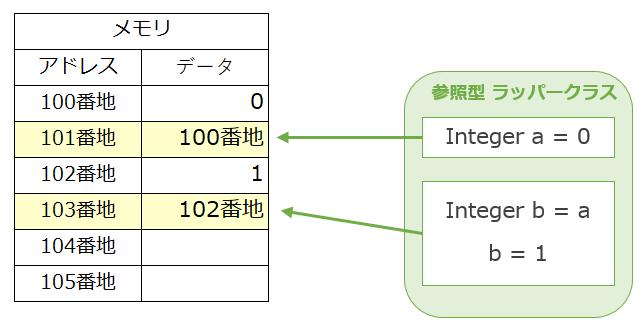 immutableラッパークラスの例