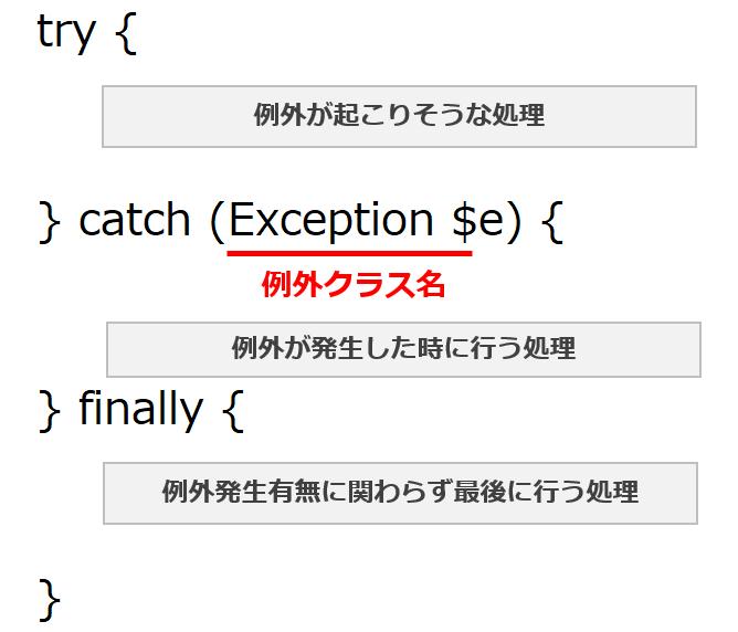 PHPの例外