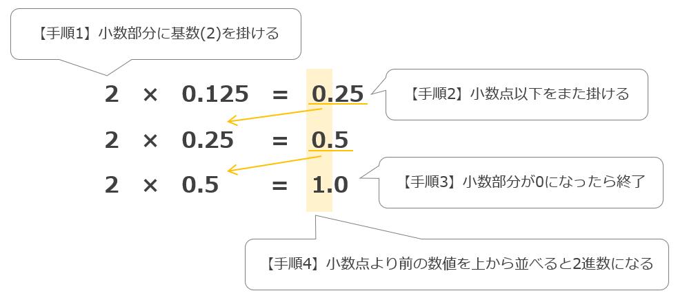 10進数から2進数への変換 小数部