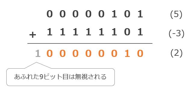 2の補数の計算例