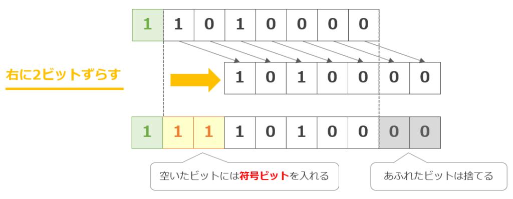 算術シフト
