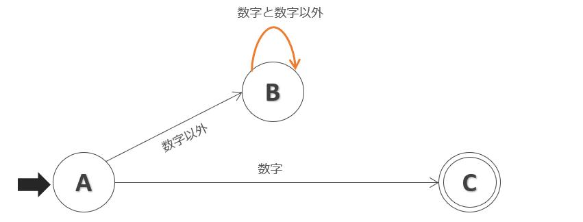 Bの状態遷移