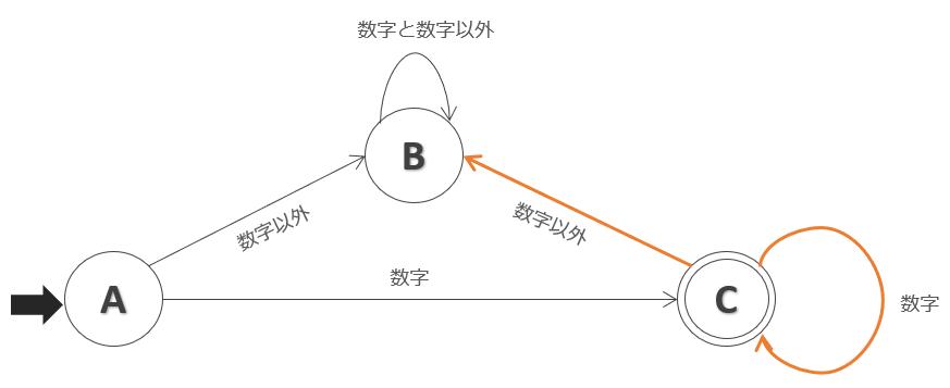 Cの状態遷移