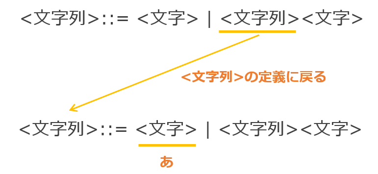 再帰的定義の例1