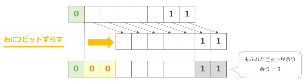 正の数を右に2ビットシフト