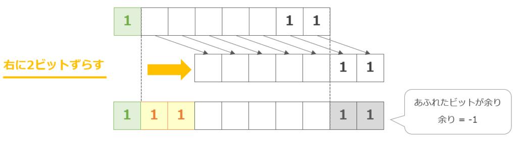 負の数を右に2ビットシフト