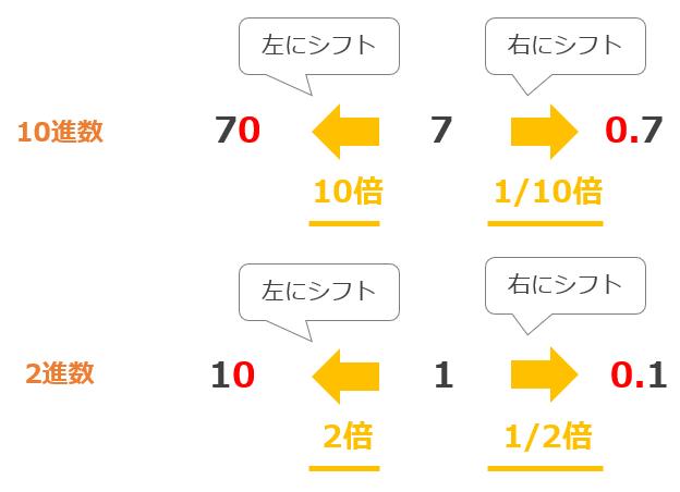 シフト演算の例