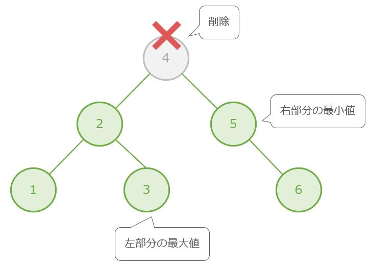 削除対象のノードが子を2つ持っている場合の例