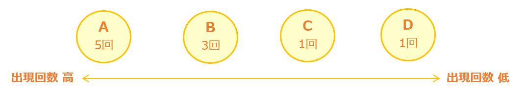 出現頻度の高い順に並べる