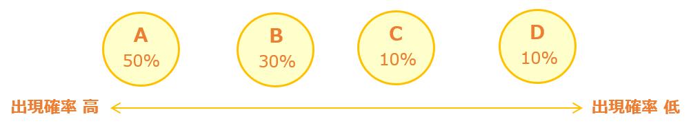 出現確率の高い順に並べる