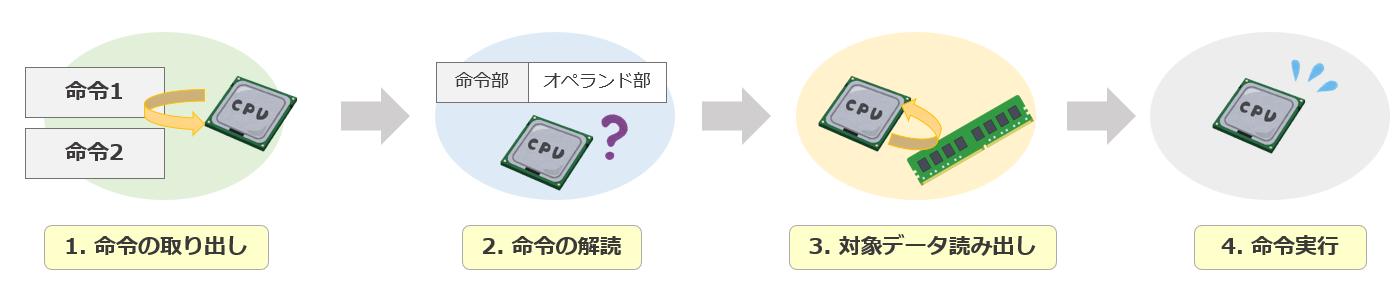 CPUの命令実行手順