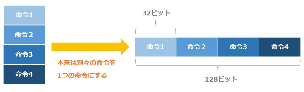VLIWのイメージ例